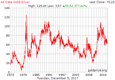gold_all_data_silver.png